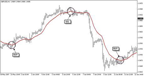 Как зарабатывать на валютном рынке